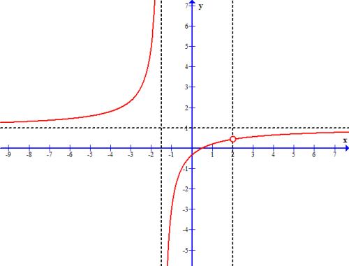 Gallery Horizontal Asymptote And Vertical Asymptote