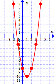 Algebra - Parabolas